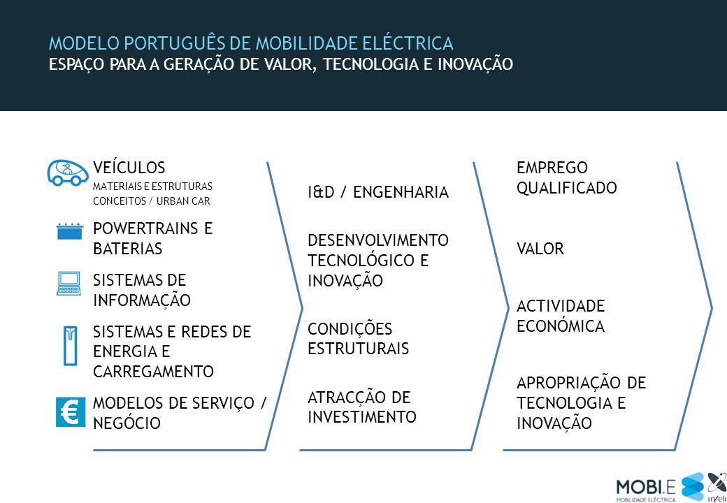 MODELO PORTUGUÊS DE MOBILIDADE ELÉCTRICA ESPAÇO PARA A GERAÇÃO DE VALOR, TECNOLOGIA E INOVAÇÃO