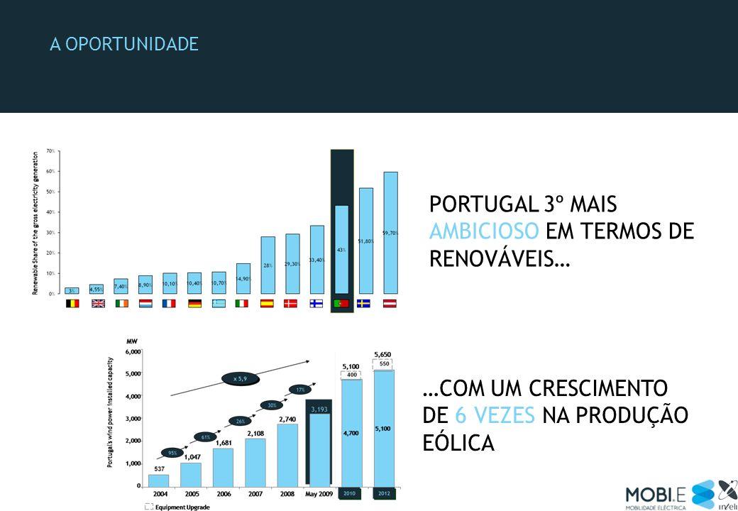 Portugal 3º mais ambicioso em termos de renováveis…
