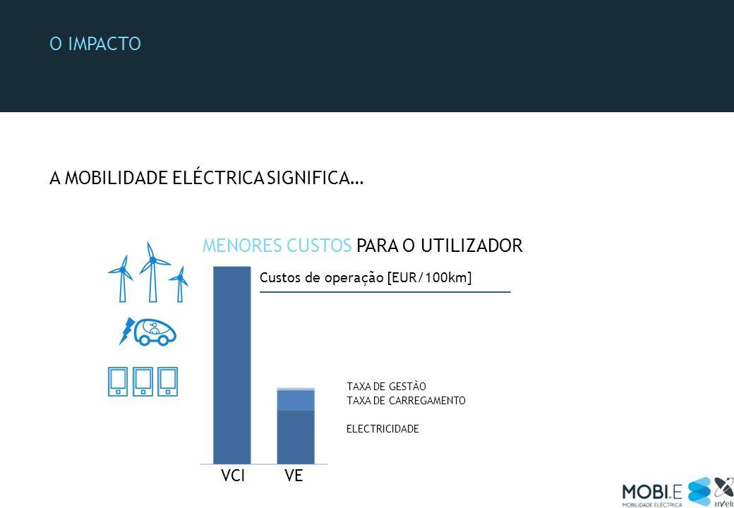A mobilidade eléctrica significa…