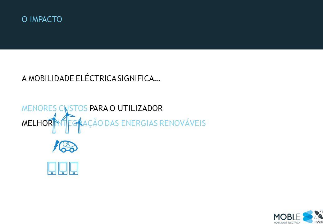 O impacto A MOBILIDADE ELÉCTRICA SIGNIFICA… MENORES CUSTOS PARA O UTILIZADOR.