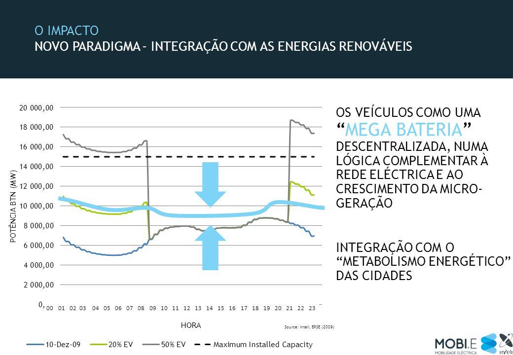 O IMPACTO NOVO PARADIGMA - INTEGRAÇÃO COM AS ENERGIAS RENOVÁVEIS