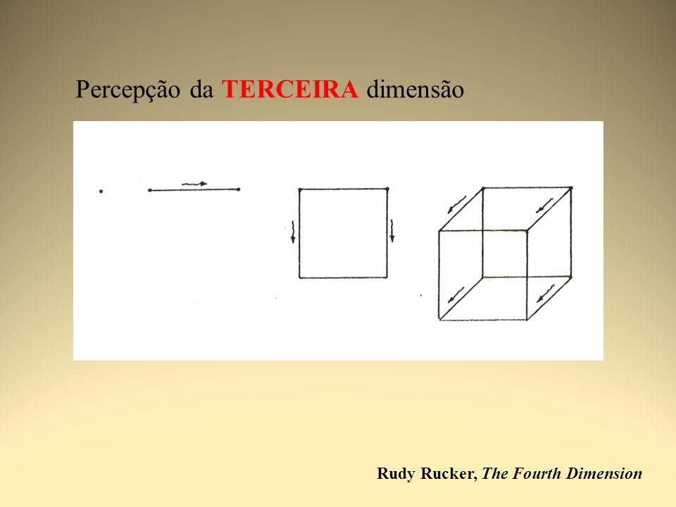 Percepção da TERCEIRA dimensão