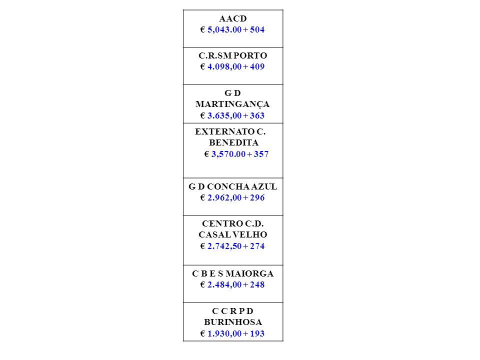 AACD € 5,043.00 + 504. C.R.SM PORTO. € 4.098,00 + 409. G D MARTINGANÇA. € 3.635,00 + 363. EXTERNATO C.