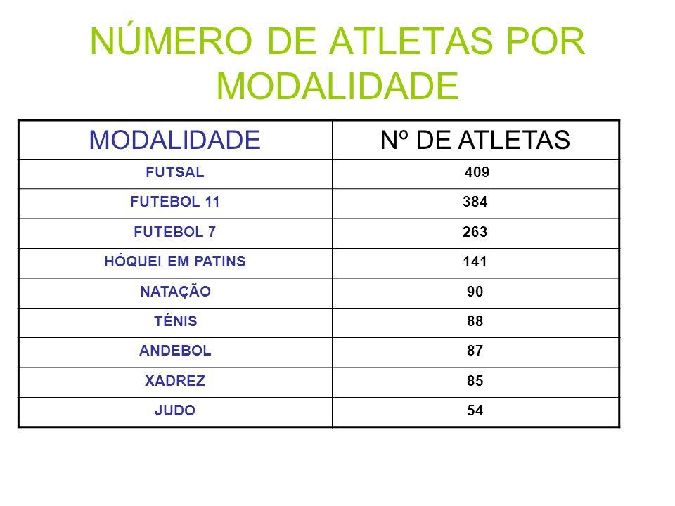 NÚMERO DE ATLETAS POR MODALIDADE