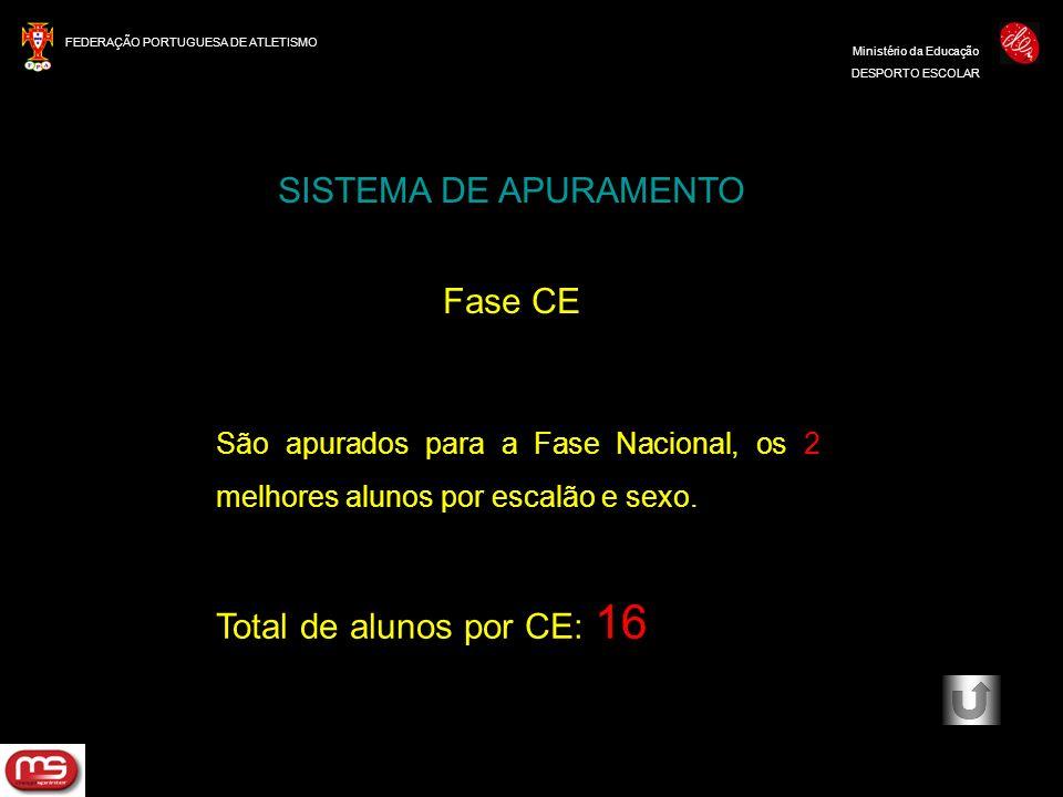 SISTEMA DE APURAMENTO Fase CE Total de alunos por CE: 16