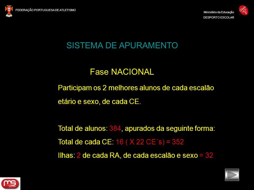 SISTEMA DE APURAMENTO Fase NACIONAL