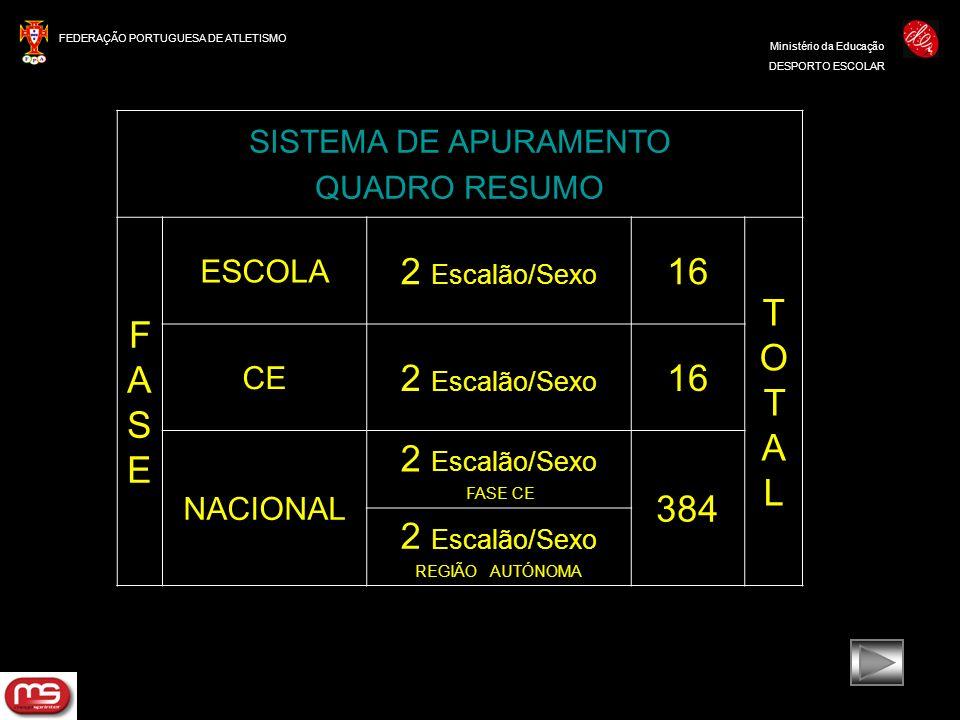 FASE 2 Escalão/Sexo 16 TOTAL 384 SISTEMA DE APURAMENTO QUADRO RESUMO