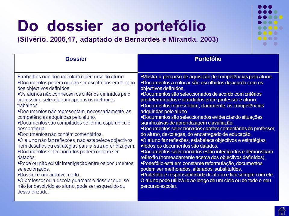 Do dossier ao portefólio (Silvério, 2006,17, adaptado de Bernardes e Miranda, 2003)