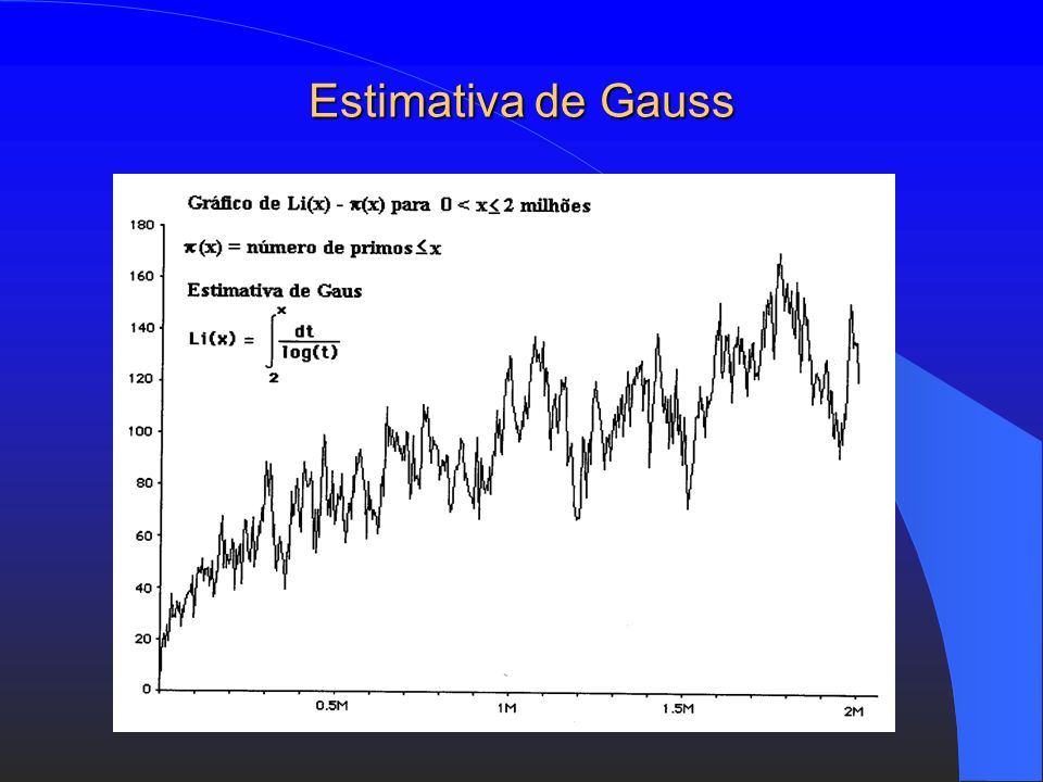Estimativa de Gauss