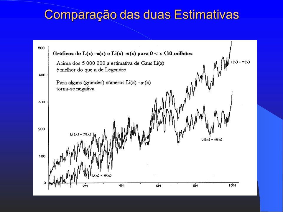 Comparação das duas Estimativas