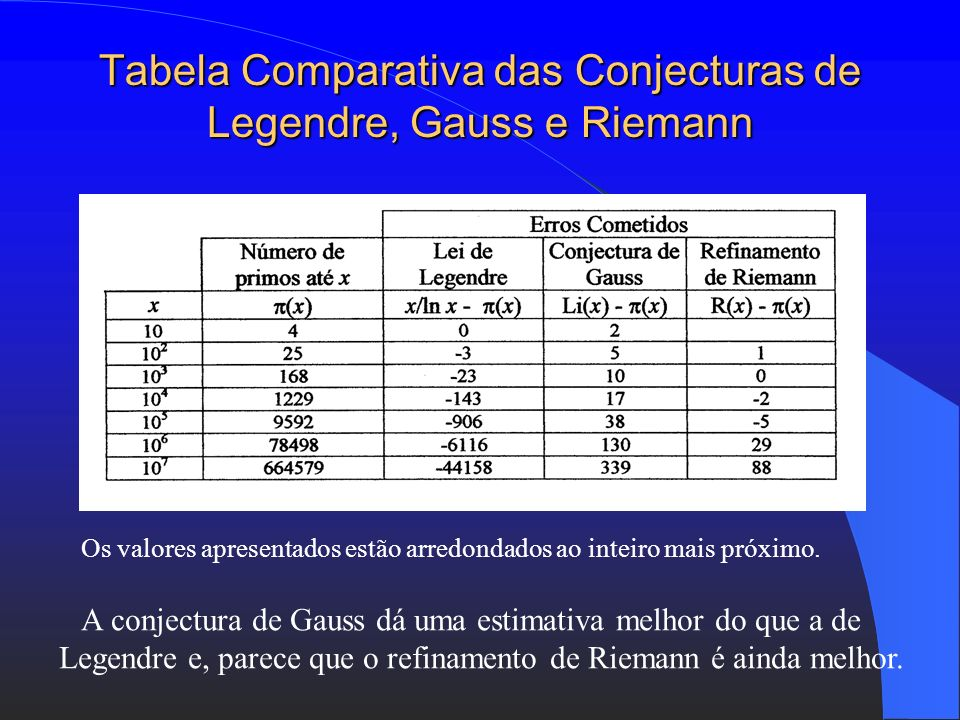 Tabela Comparativa das Conjecturas de Legendre, Gauss e Riemann