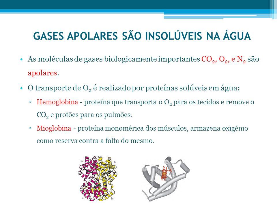 GASES APOLARES SÃO INSOLÚVEIS NA ÁGUA