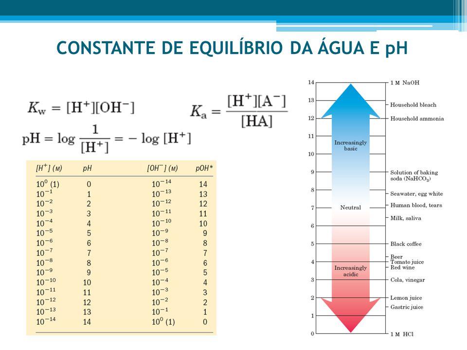 CONSTANTE DE EQUILÍBRIO DA ÁGUA E pH