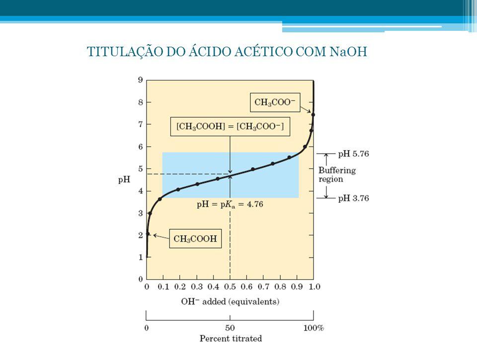 TITULAÇÃO DO ÁCIDO ACÉTICO COM NaOH