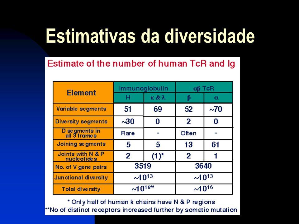 Estimativas da diversidade