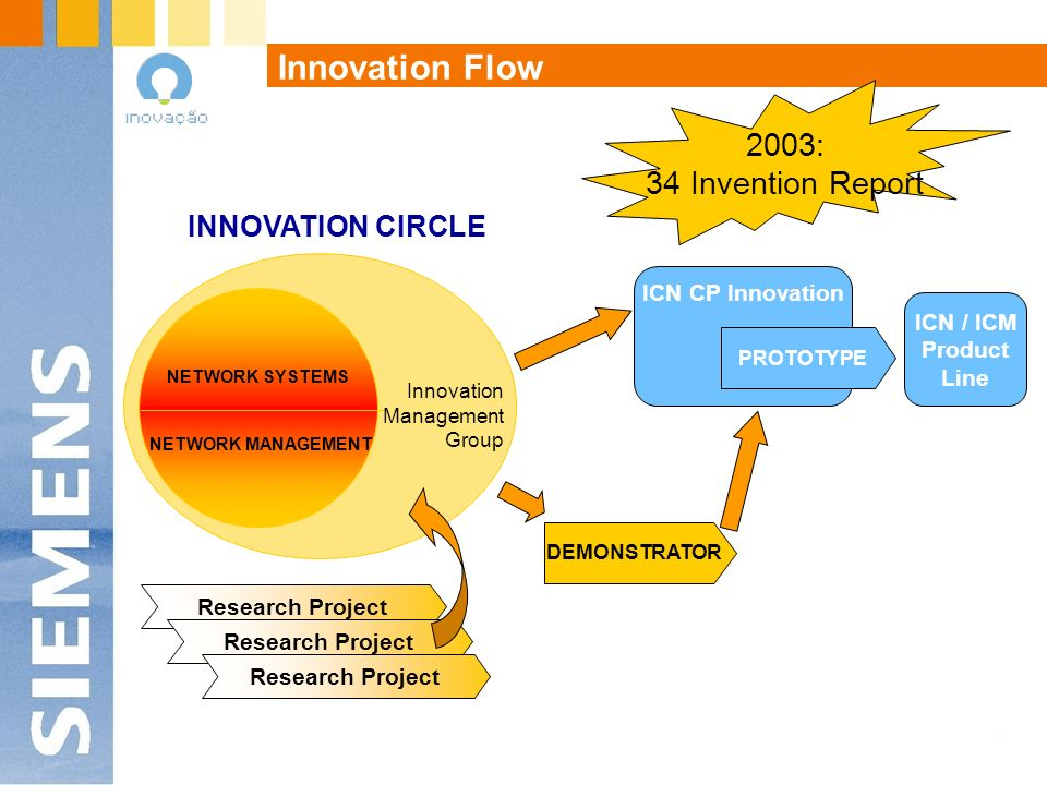 Innovation Flow 2003: 34 Invention Report INNOVATION CIRCLE