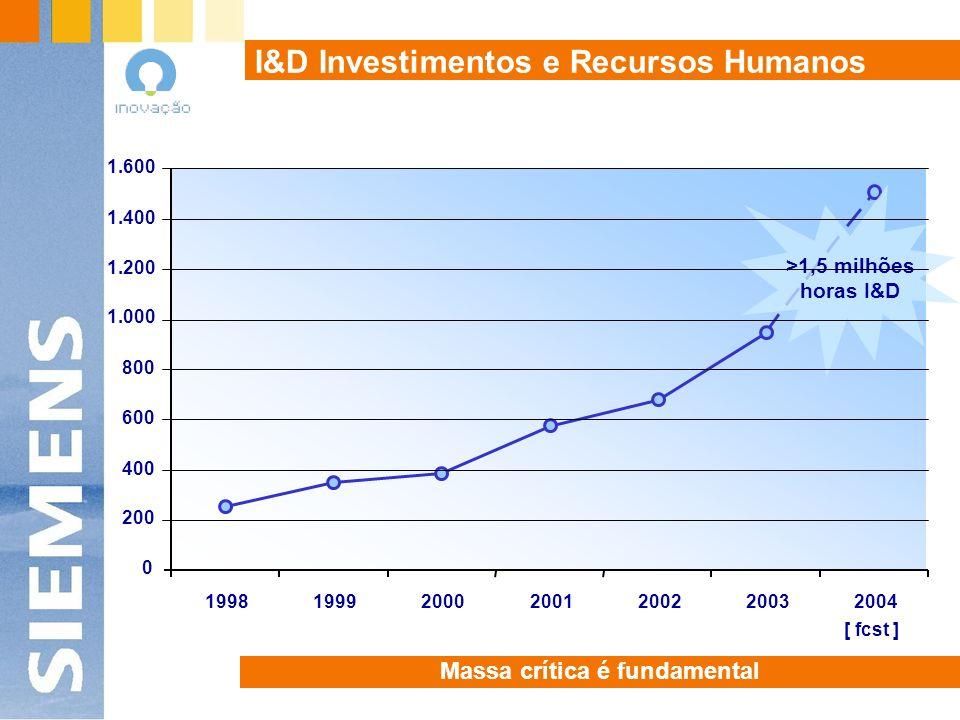I&D Investimentos e Recursos Humanos