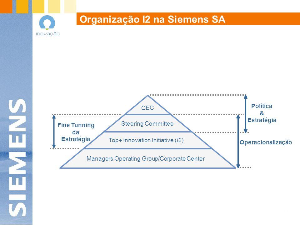 Organização I2 na Siemens SA