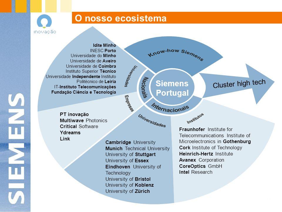 O nosso ecosistema Siemens Portugal Cluster high tech PT inovação