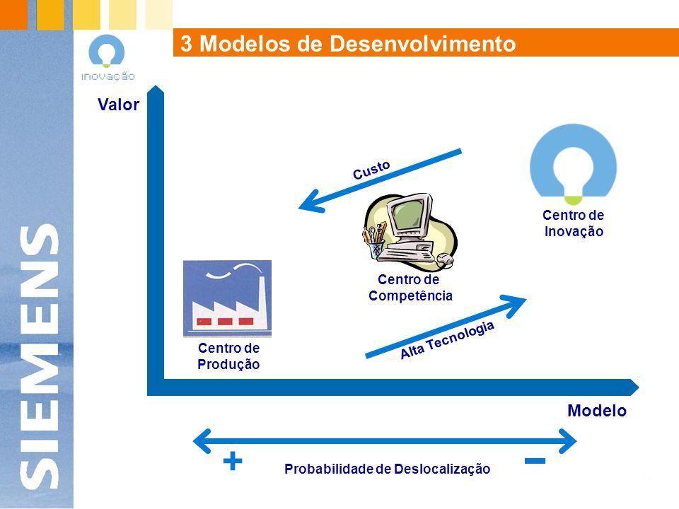 3 Modelos de Desenvolvimento