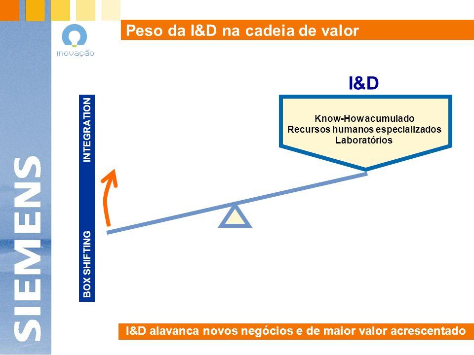 Peso da I&D na cadeia de valor