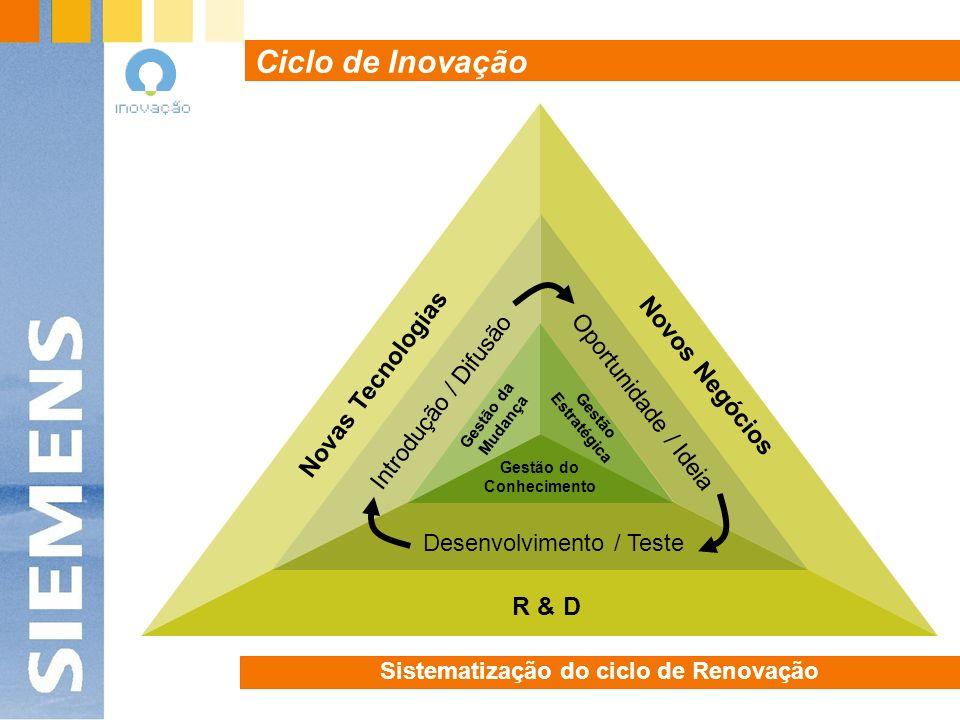 Sistematização do ciclo de Renovação