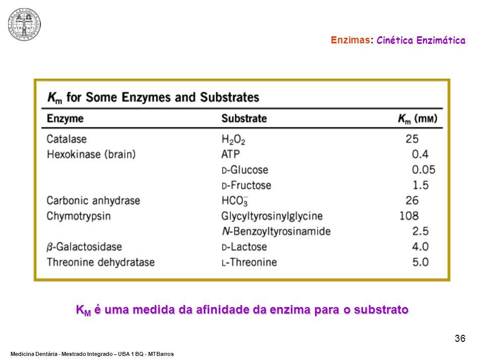 KM é uma medida da afinidade da enzima para o substrato