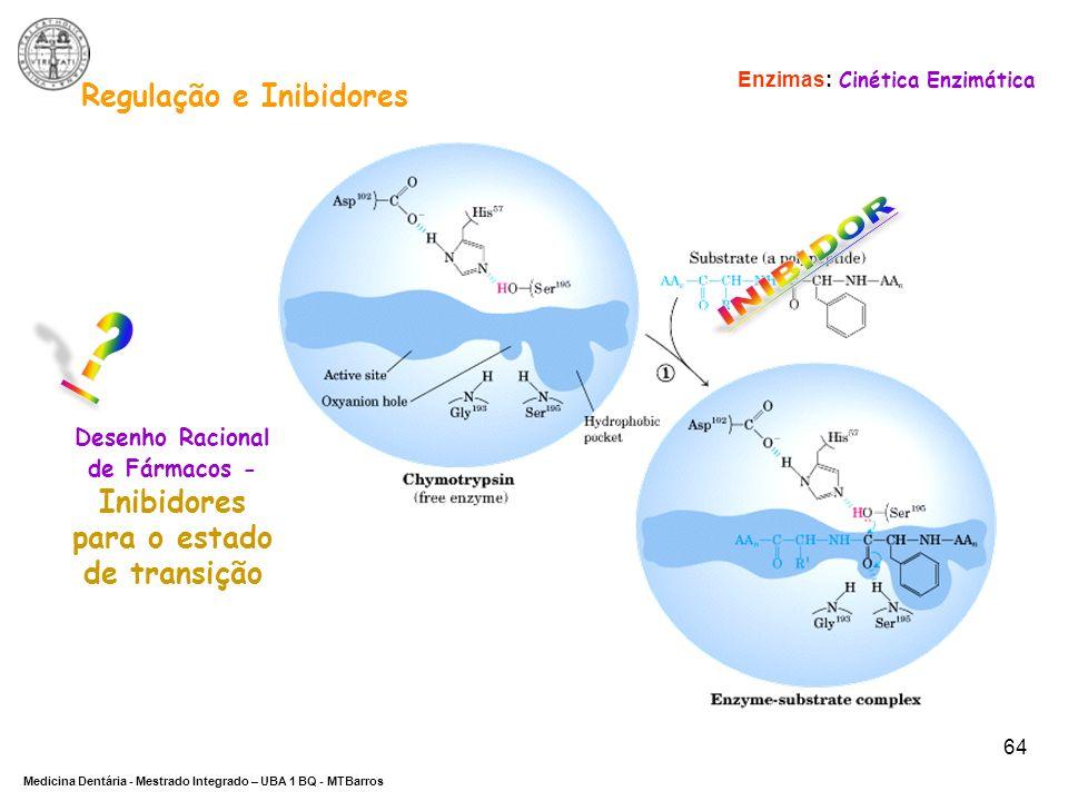 INIBIDOR Regulação e Inibidores
