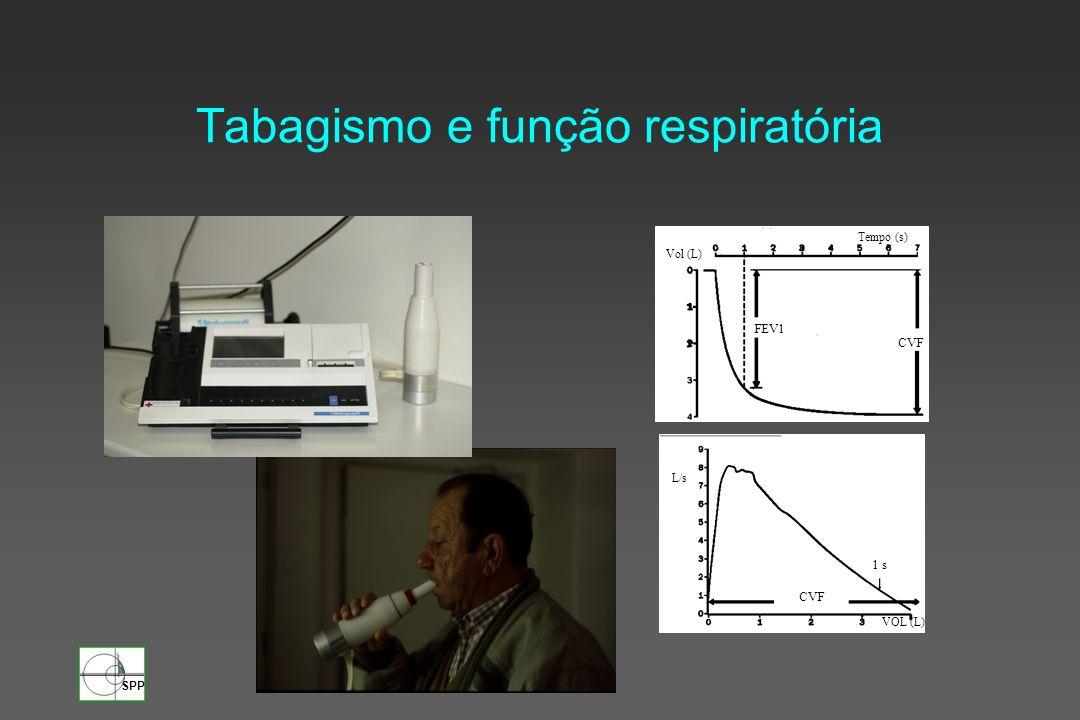 Tabagismo e função respiratória