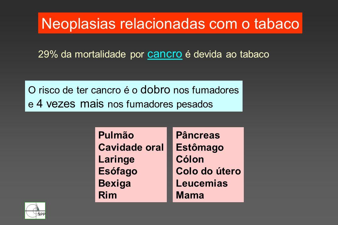 Neoplasias relacionadas com o tabaco