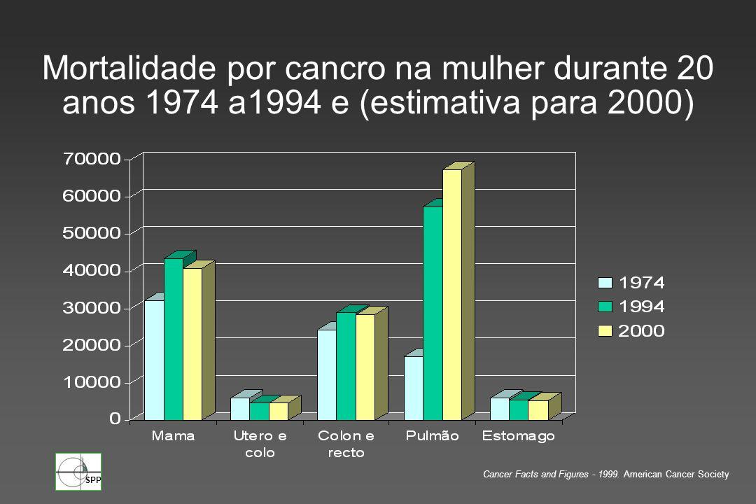 Mortalidade por cancro na mulher durante 20 anos 1974 a1994 e (estimativa para 2000)