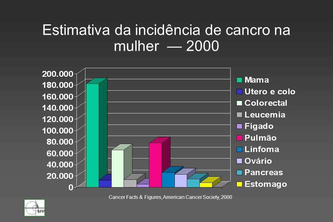 Estimativa da incidência de cancro na mulher — 2000