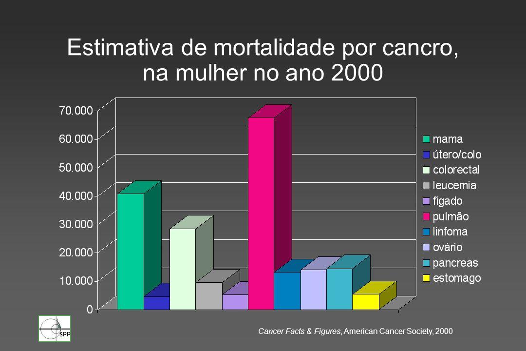 Estimativa de mortalidade por cancro, na mulher no ano 2000