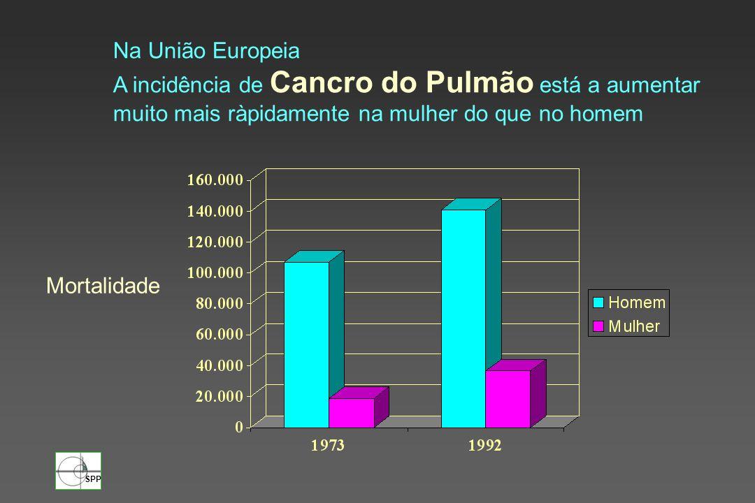 Na União Europeia A incidência de Cancro do Pulmão está a aumentar. muito mais ràpidamente na mulher do que no homem.