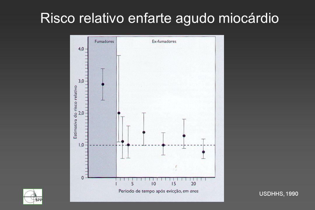Risco relativo enfarte agudo miocárdio
