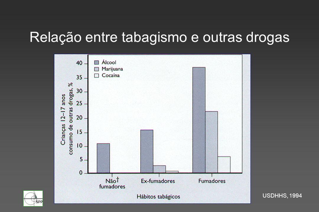 Relação entre tabagismo e outras drogas