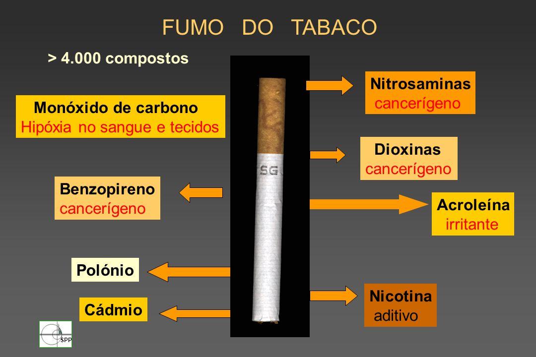 FUMO DO TABACO > 4.000 compostos Nitrosaminas cancerígeno