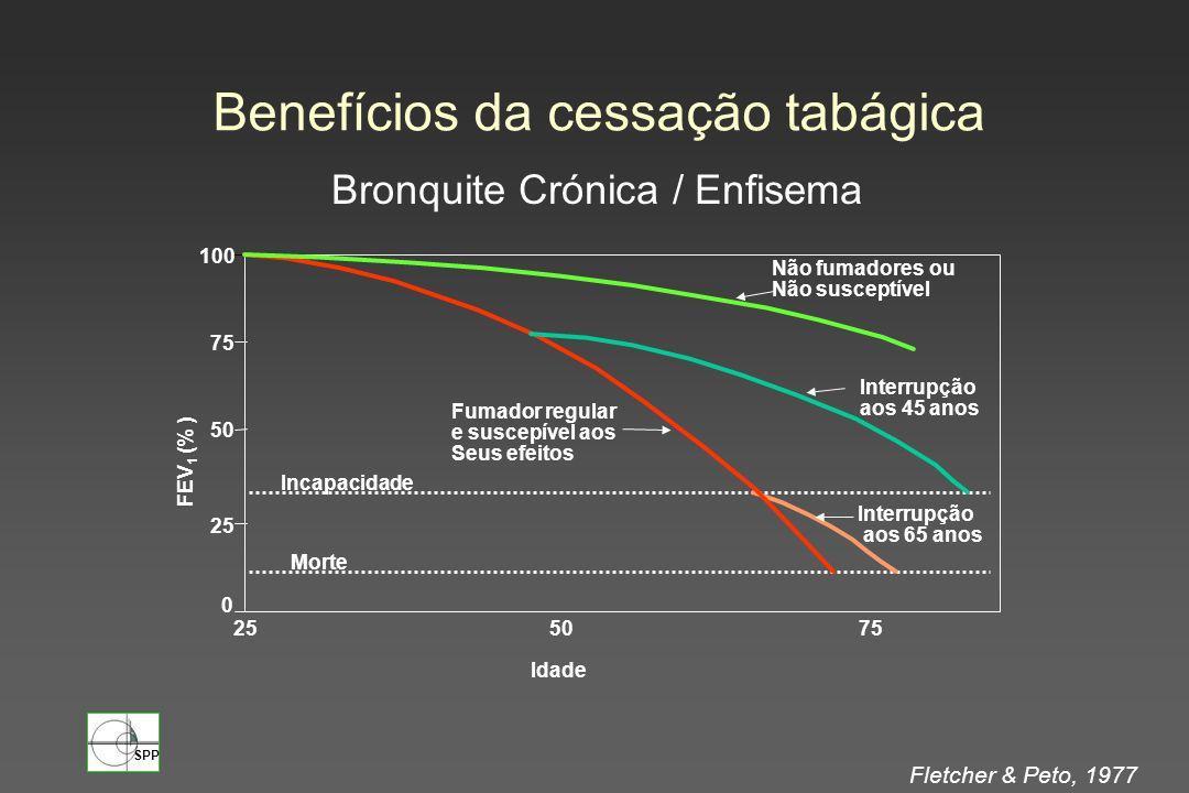 Benefícios da cessação tabágica