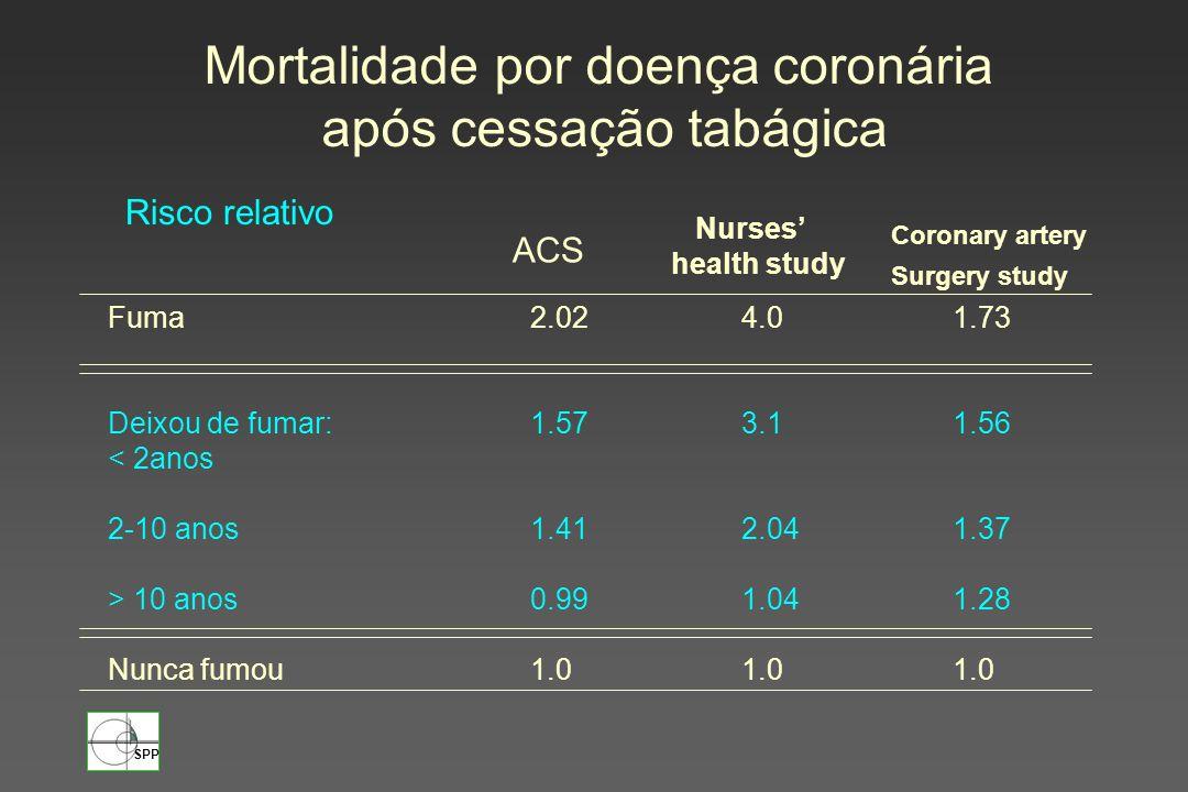 Mortalidade por doença coronária após cessação tabágica