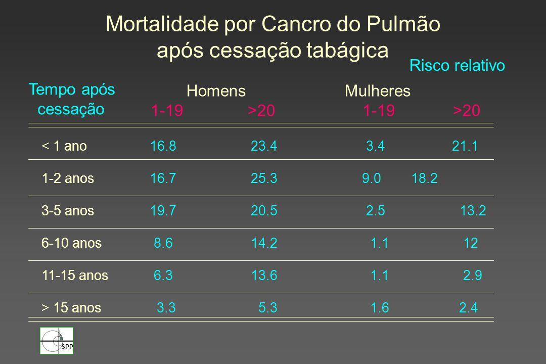 Mortalidade por Cancro do Pulmão após cessação tabágica