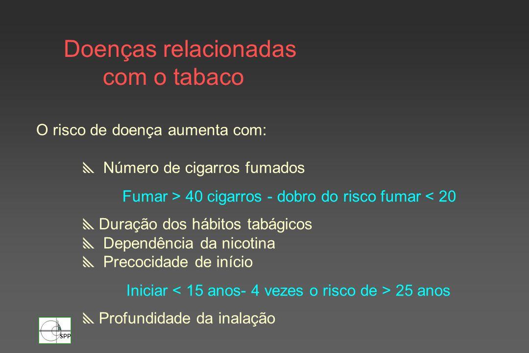 Doenças relacionadas com o tabaco O risco de doença aumenta com: