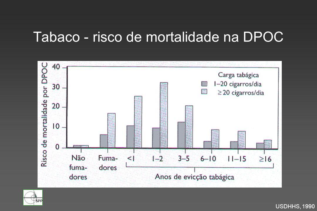 Tabaco - risco de mortalidade na DPOC