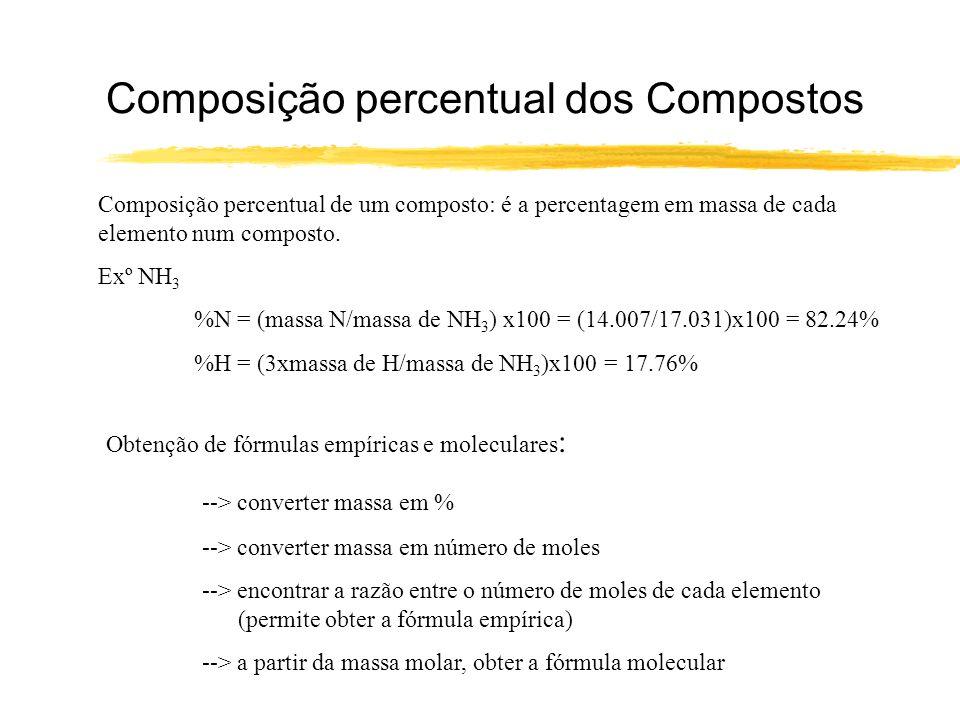 Composição percentual dos Compostos