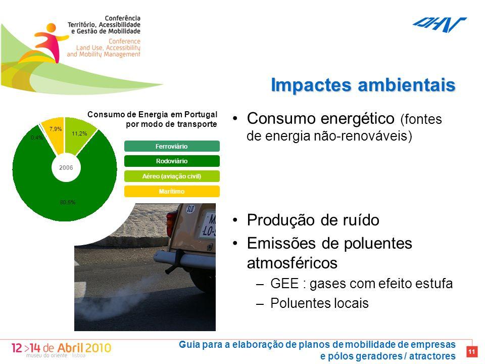 Impactes ambientais Consumo energético (fontes de energia não-renováveis) Produção de ruído. Emissões de poluentes atmosféricos.