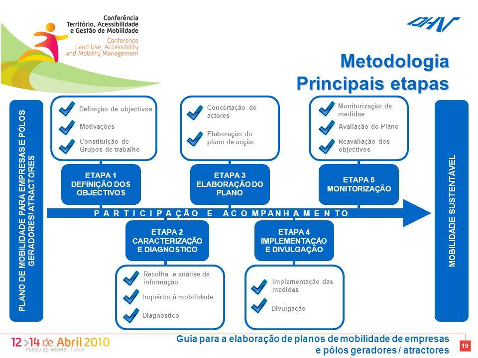 Metodologia Principais etapas