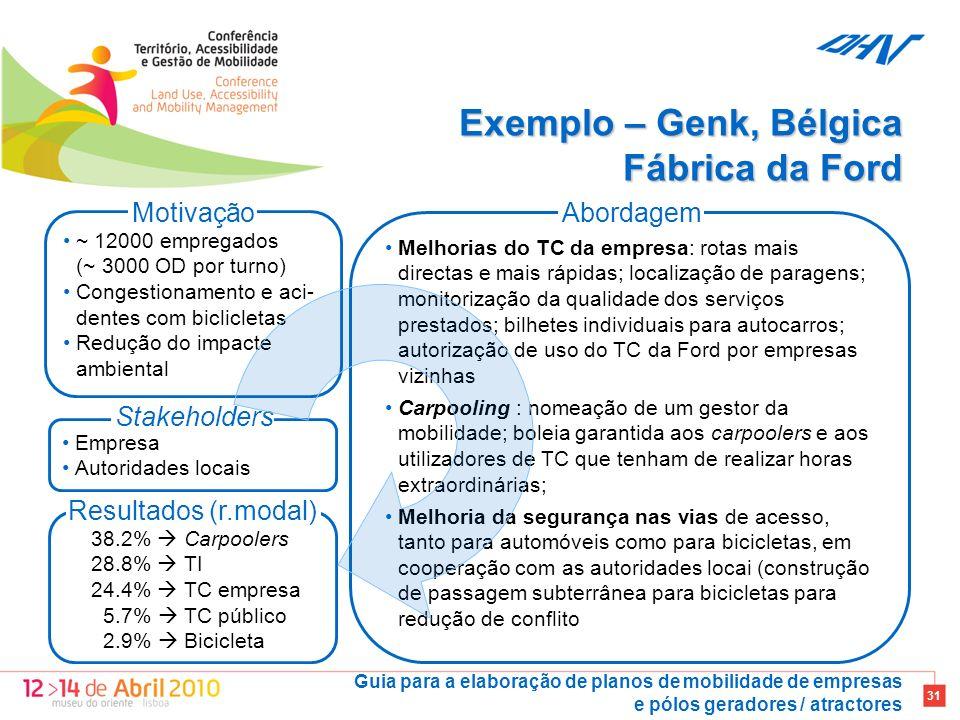Exemplo – Genk, Bélgica Fábrica da Ford