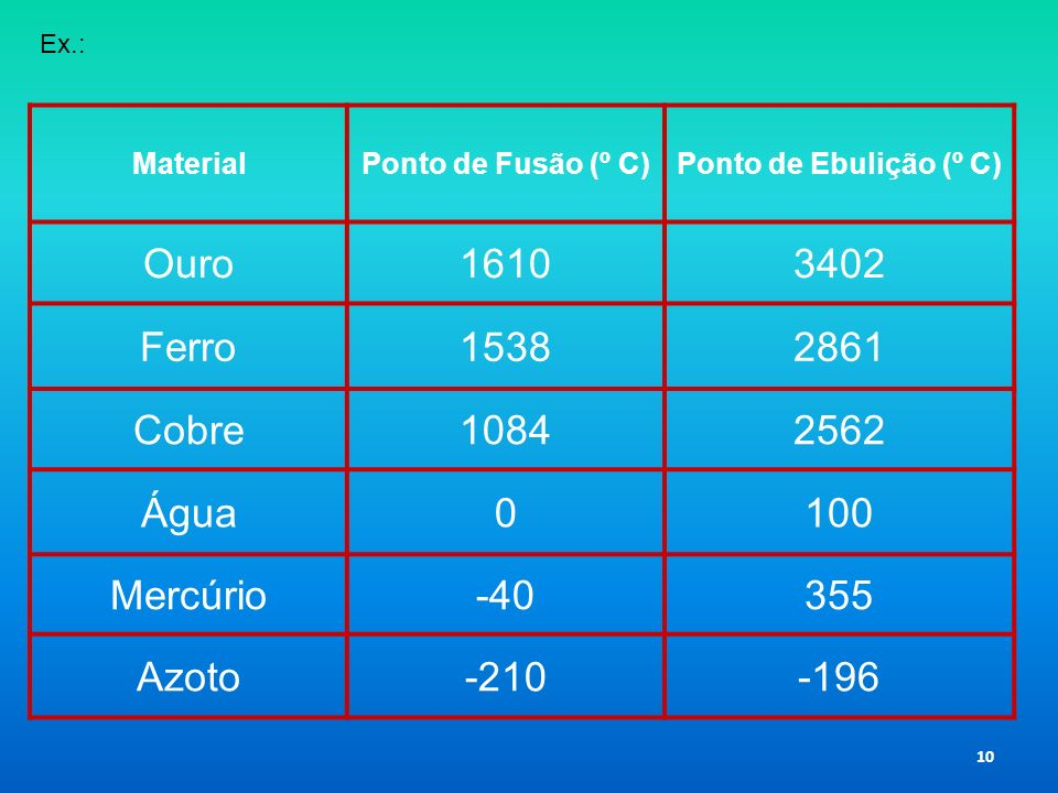 Ouro 1610 3402 Ferro 1538 2861 Cobre 1084 2562 Água 100 Mercúrio -40