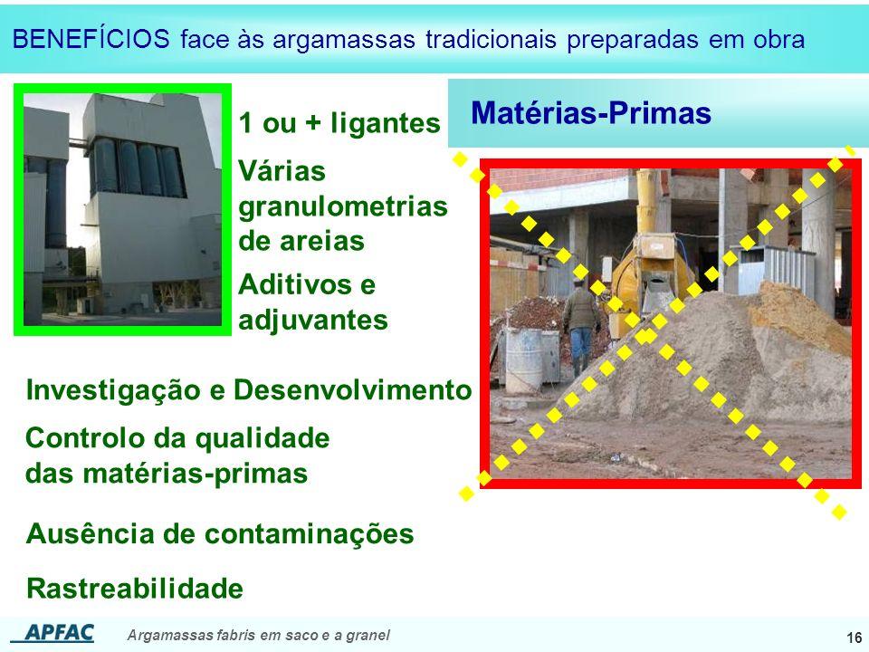 Matérias-Primas 1 ou + ligantes Várias granulometrias de areias