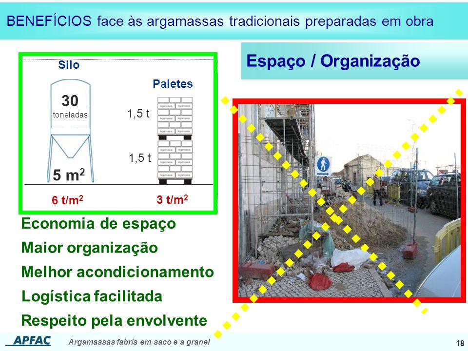 Espaço / Organização 30 5 m2 Economia de espaço Maior organização