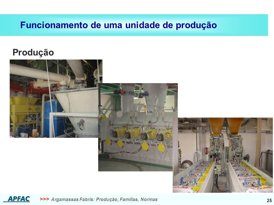 Funcionamento de uma unidade de produção